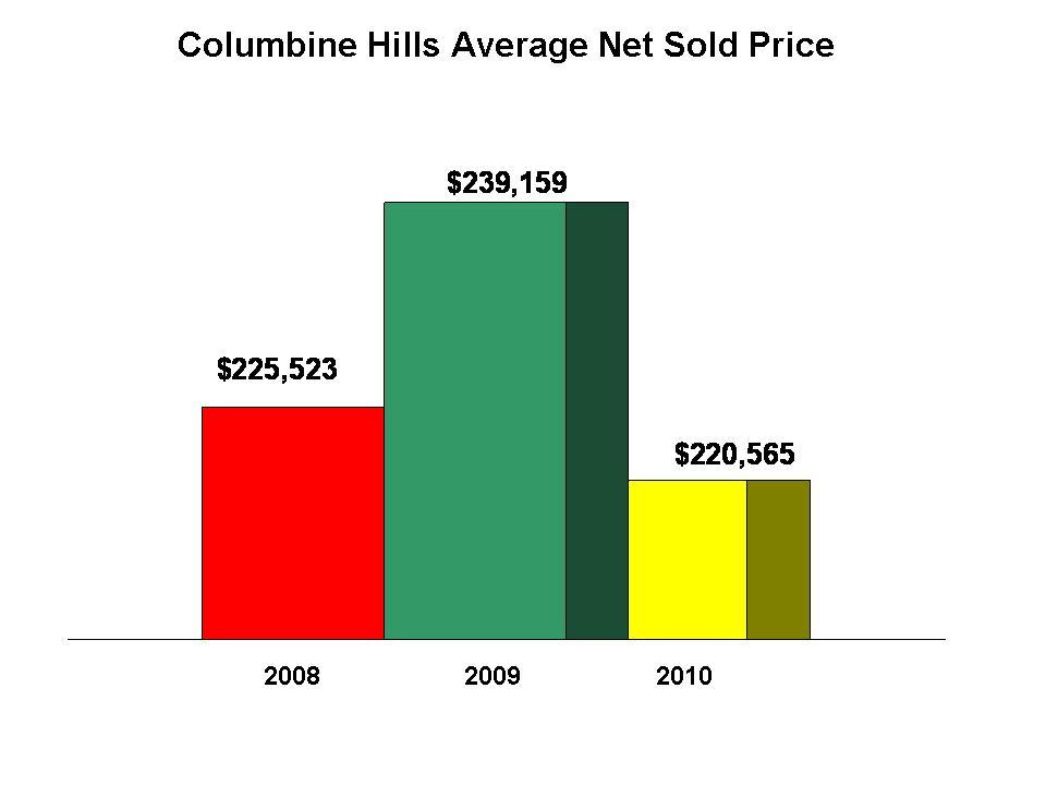 Columbine Hills Prices