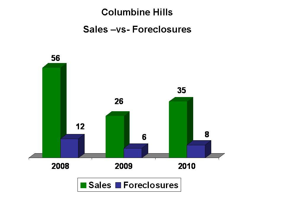 Columbine Hills Home Sales