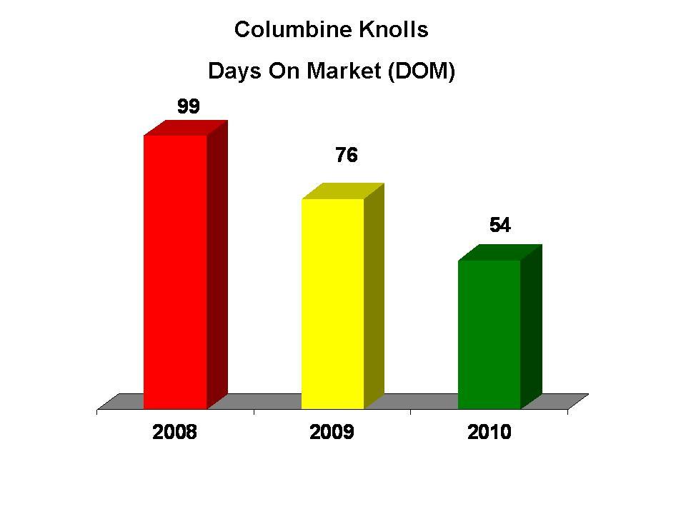 Columbine Knolls Timing