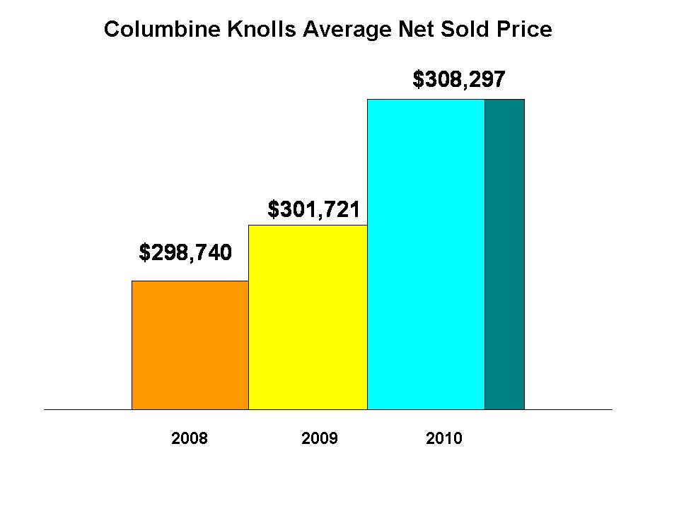 Columbine Knolls Home Prices