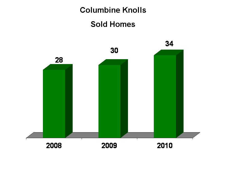 Columbine Knolls Homes Sold