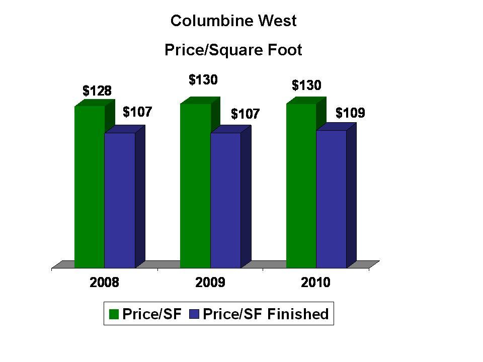 Columbine West Price/Sq Ft.