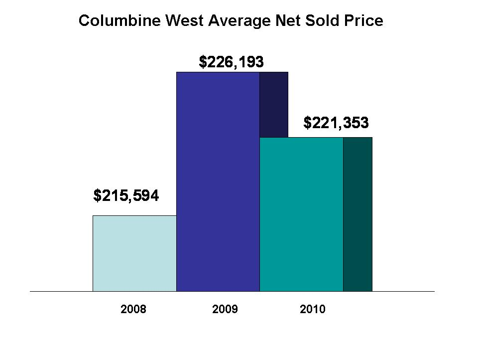Columbine West Home Sales Prices