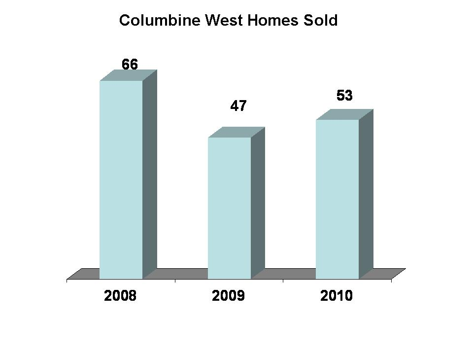 Columbine West Home Sales