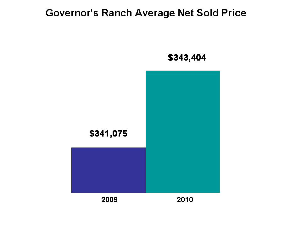 Governor's Ranch Prices