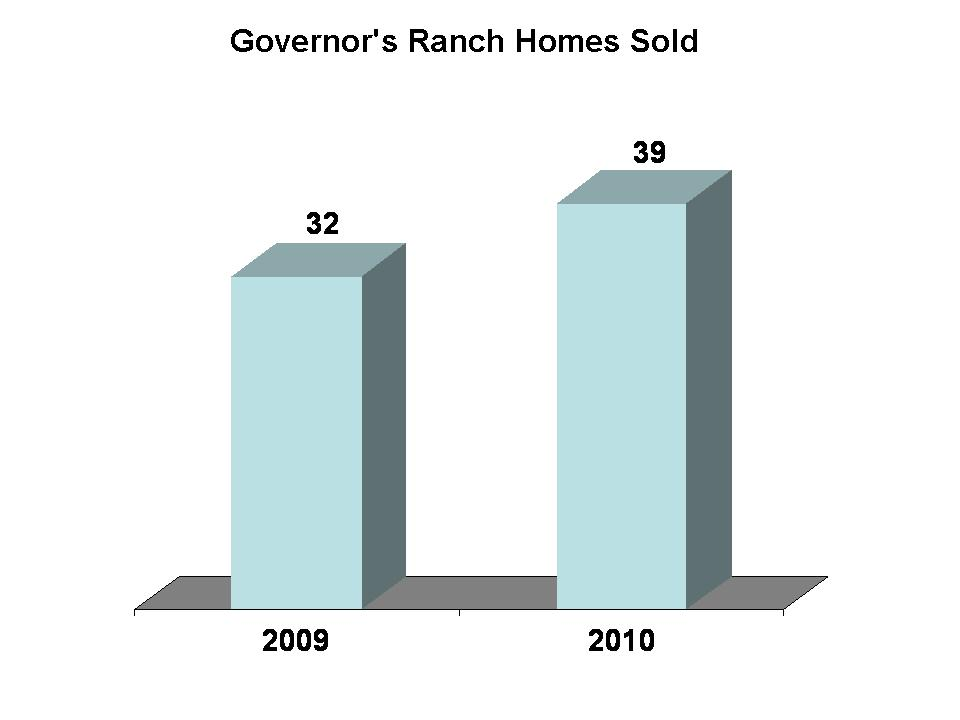 Sold Homes in Governor's Ranch