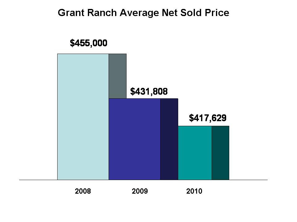 Grant Ranch Sold Prices