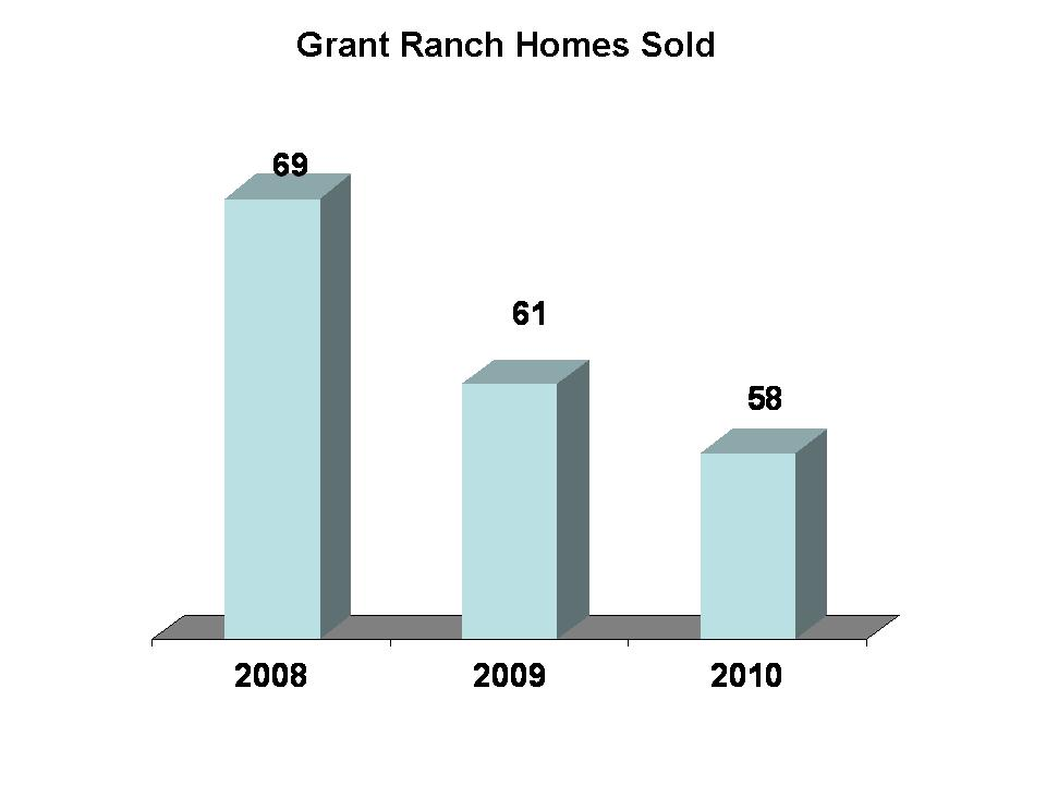 Grant Ranch Sold Homes