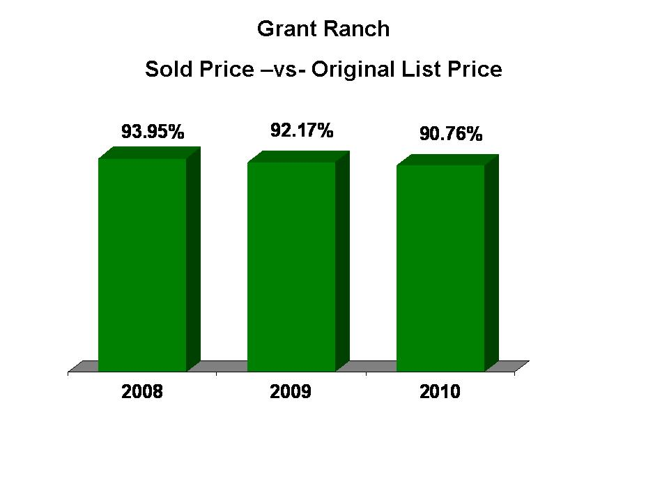 Grant Ranch % Original Price