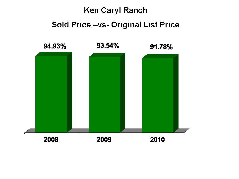 KC Ranch Pricing