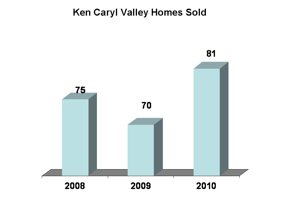 Ken Caryl Valley Sold