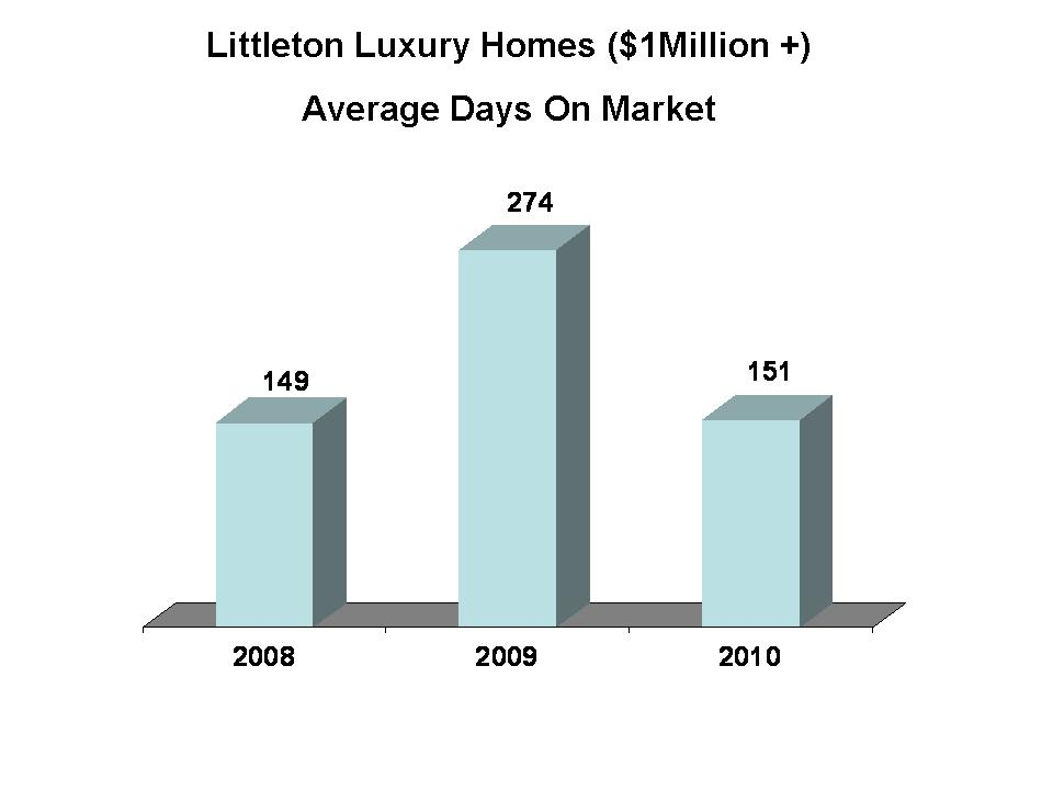 Littleton Luxury Homes DOM