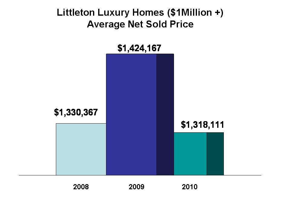 Littleton Luxury Home Prices