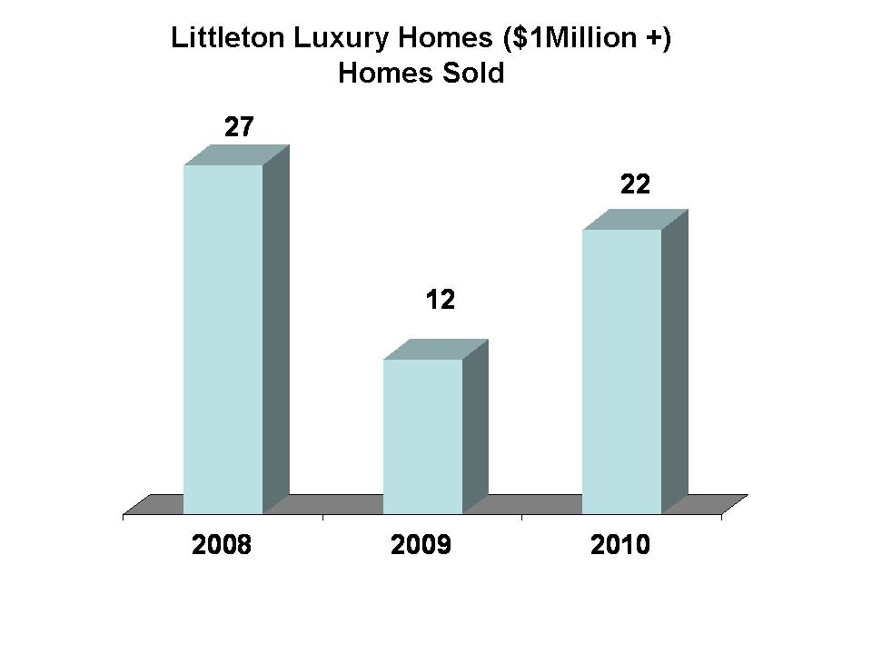 Littleton Luxury Home Sales